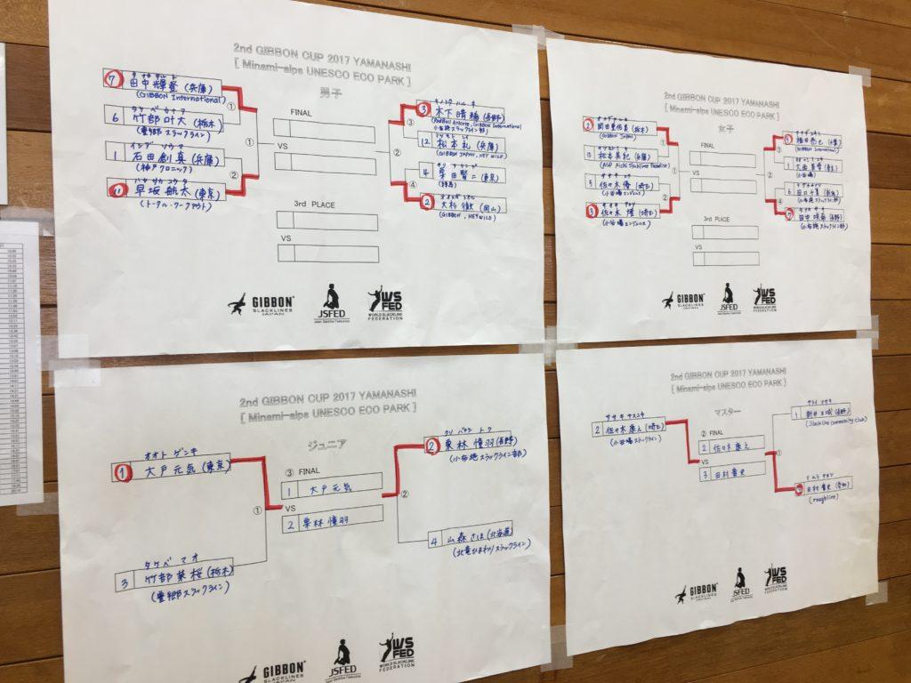 ギボンカップ山梨 2017 決勝トーナメント表